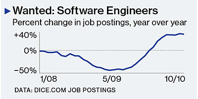 Graph of Jobs in Computer Science